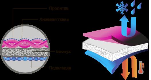 биопух при какой температуре носить